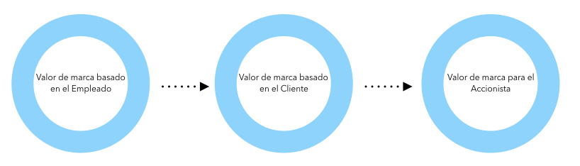 Valor de marca - Clarity Consulting Group