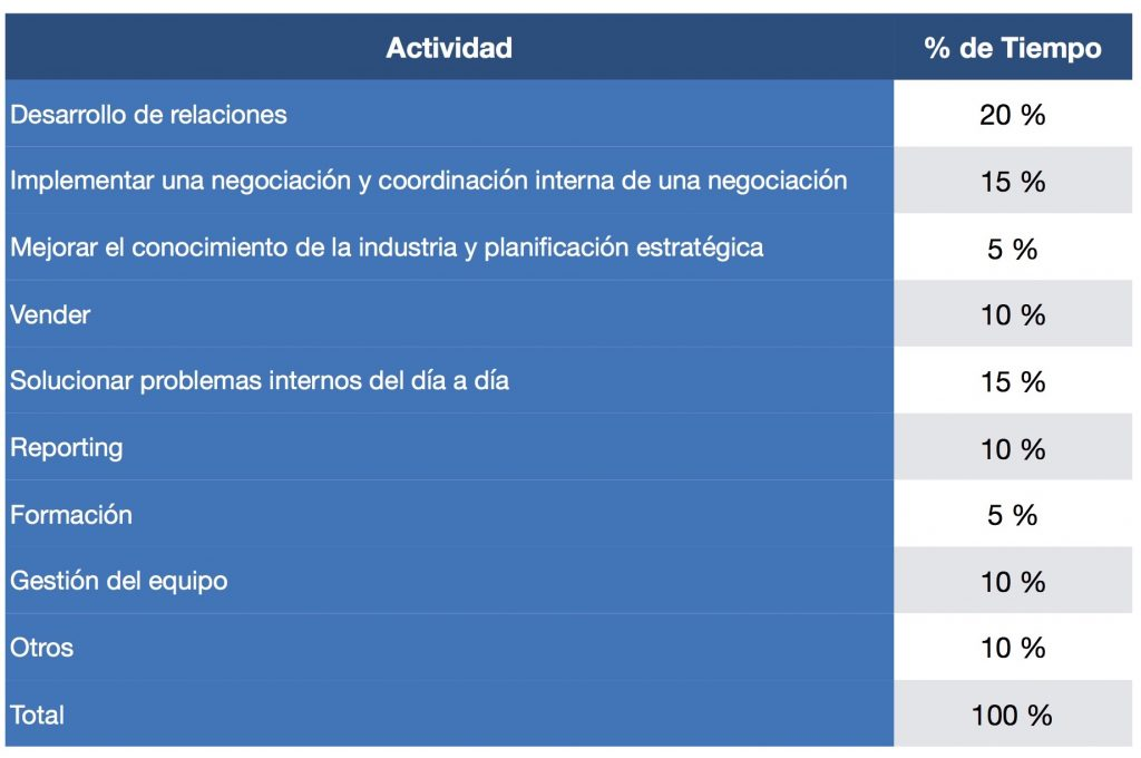 Gestor de cuentas clave - Clarity Consulting Group