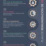 infografía plan de remuneración de ventas