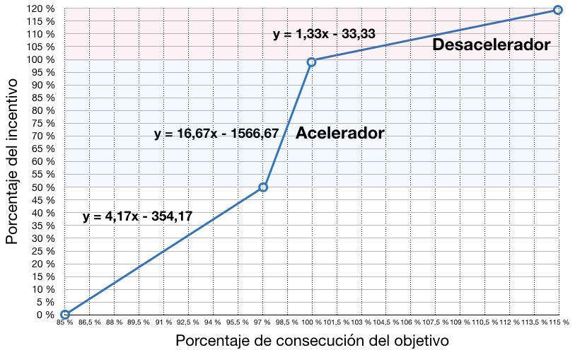 Plan de retyribución de ventas: aceleradores y desaceleradores