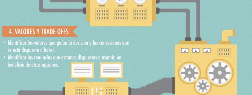 Infografía Tomar decisiones mejorando en proceso. Clarity Consulting Group